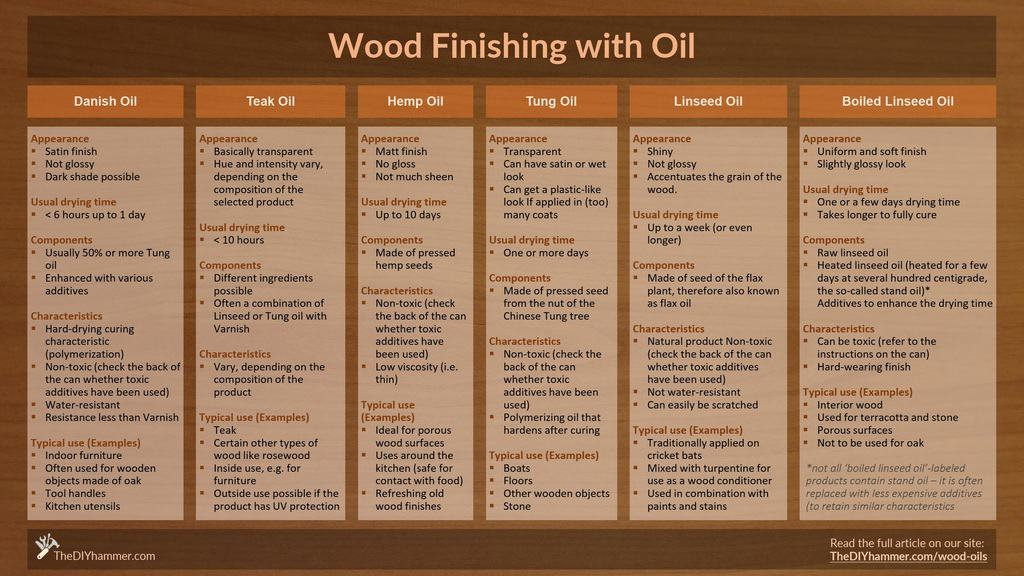 Danish Oil vs. Teak Oil vs. Hemp Oil vs. Tung Oil vs. Boiled Linseed Oil: This table compares the characteristics of these oils and helps you choose the right finish for your woodworking project.