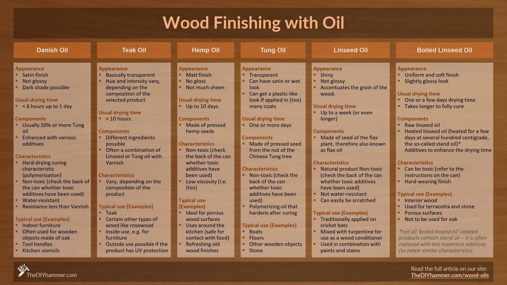 Wood Oils Overview