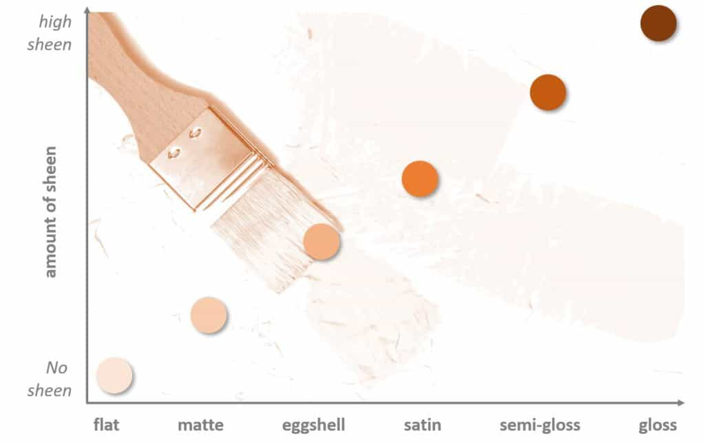 Infographic, showing the amount of sheen per type of finish from flat, matte to satin, semi-gloss and gloss